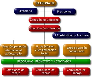 organigrama-FSU